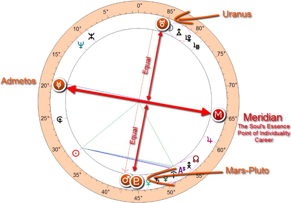 Hillary Clinton horoscope ~ mars-pluto/Uranus = meridian