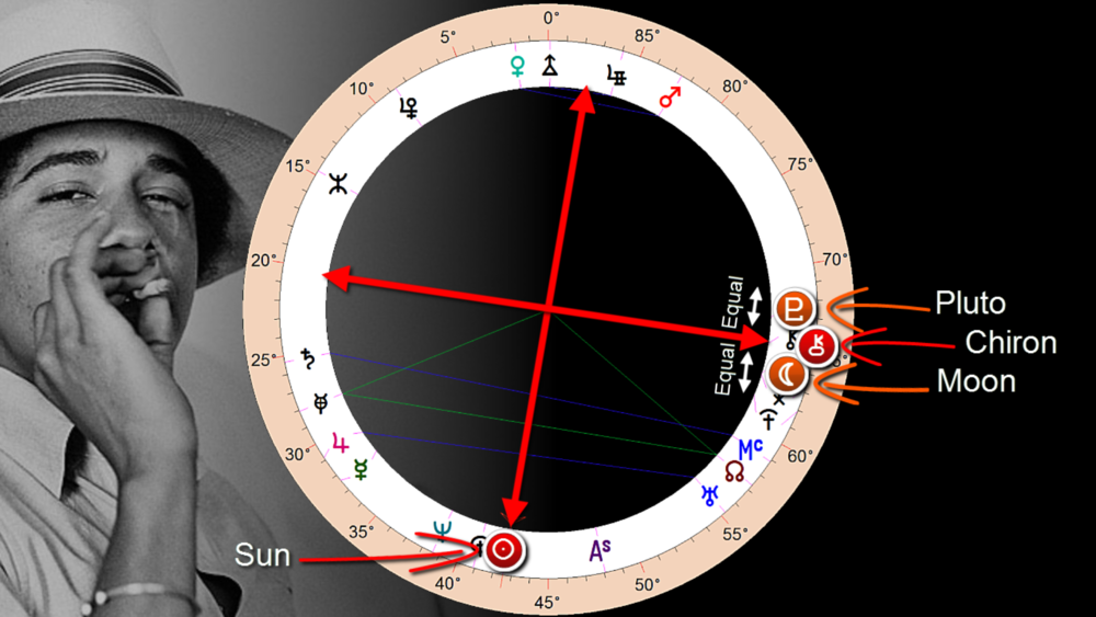 intense emotional nature with moon/pluto around the sun.