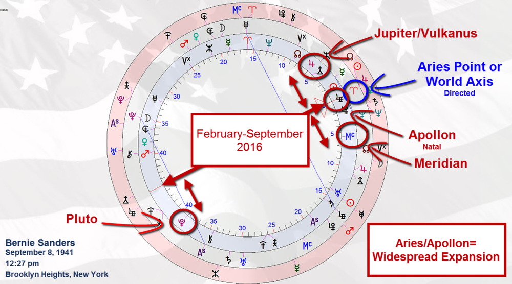 Powerful structures at play in sander's chart at convention time