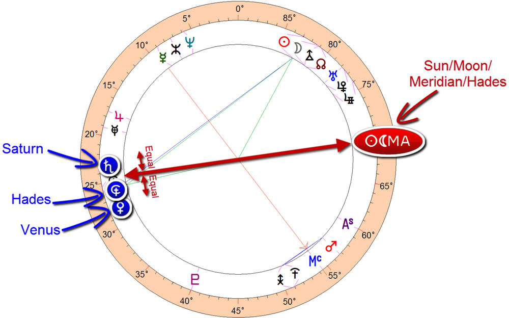 "Powerful ""sensitive structure"" in donald trump's birth chart"