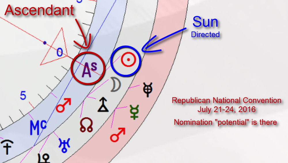 Sun-ascendant progression exact at republican nation convention