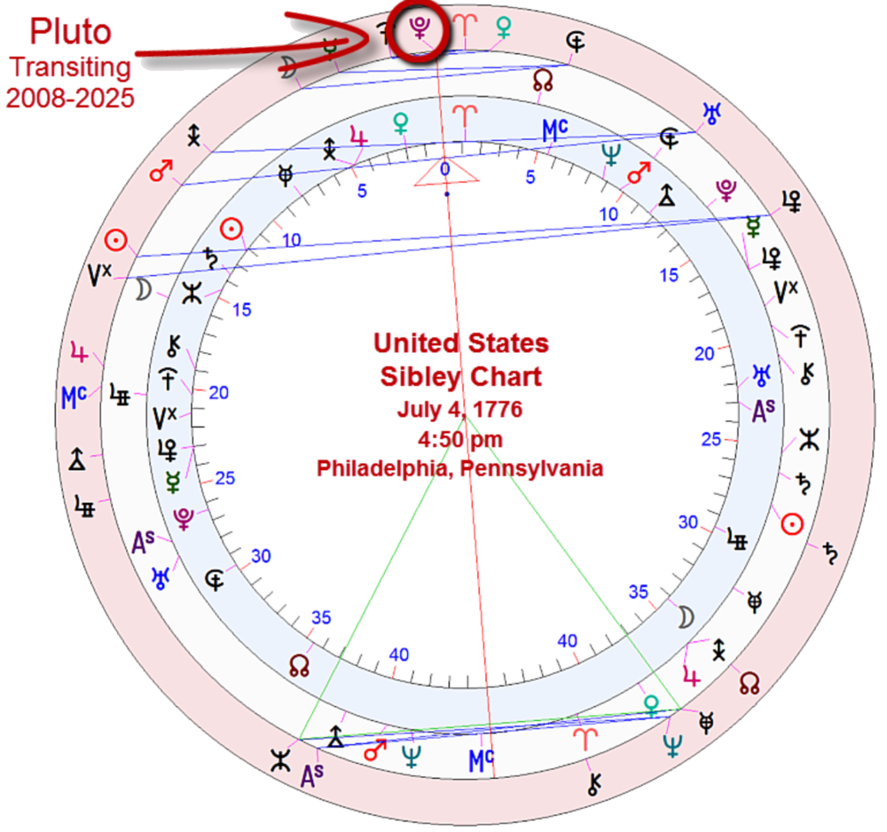 Chart of the united states and the revolutionary transit of pluto