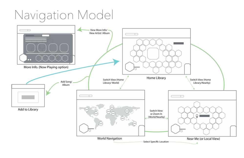 navigationmodel