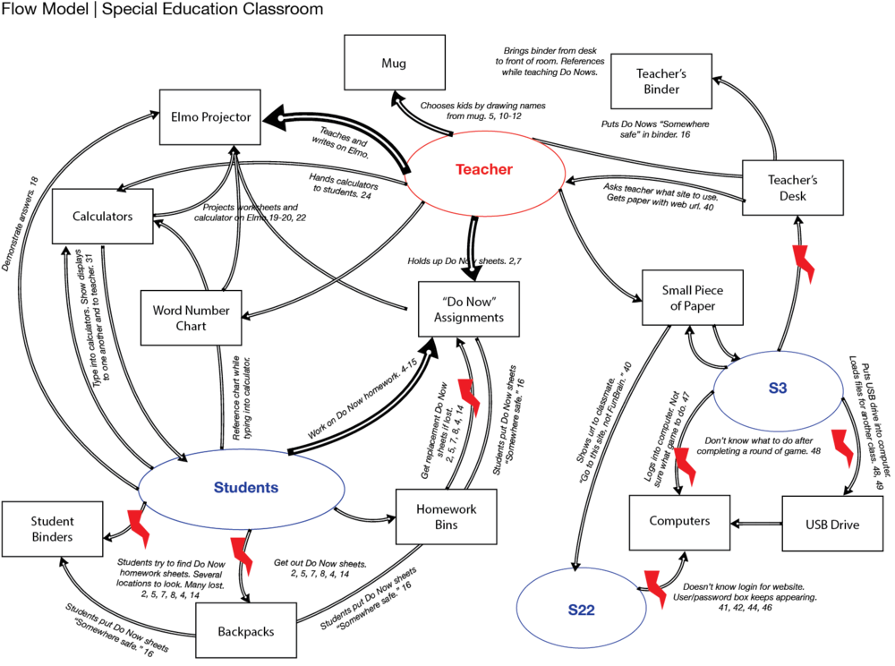 A flow model depicts physical objects used during the class period and how they flowed between students and teacher.