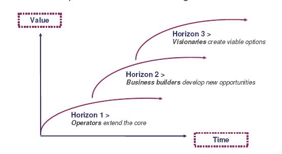 Mckinsey 3 Horizons (Baghi, Coley, White)