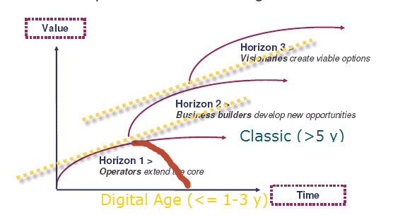 Mckinsey 3 Horizons (Baghi, Coley, White) - Modified (Albarracin)