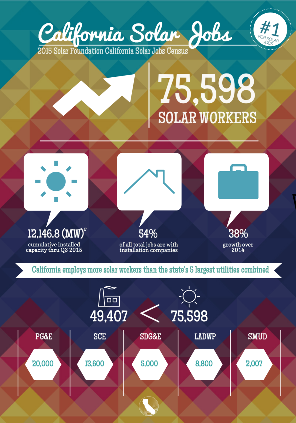 california solar jobs top calseia sacramento as a direct result of california s long standing commitment to clean energy and technological innovation the state s solar employment ranks