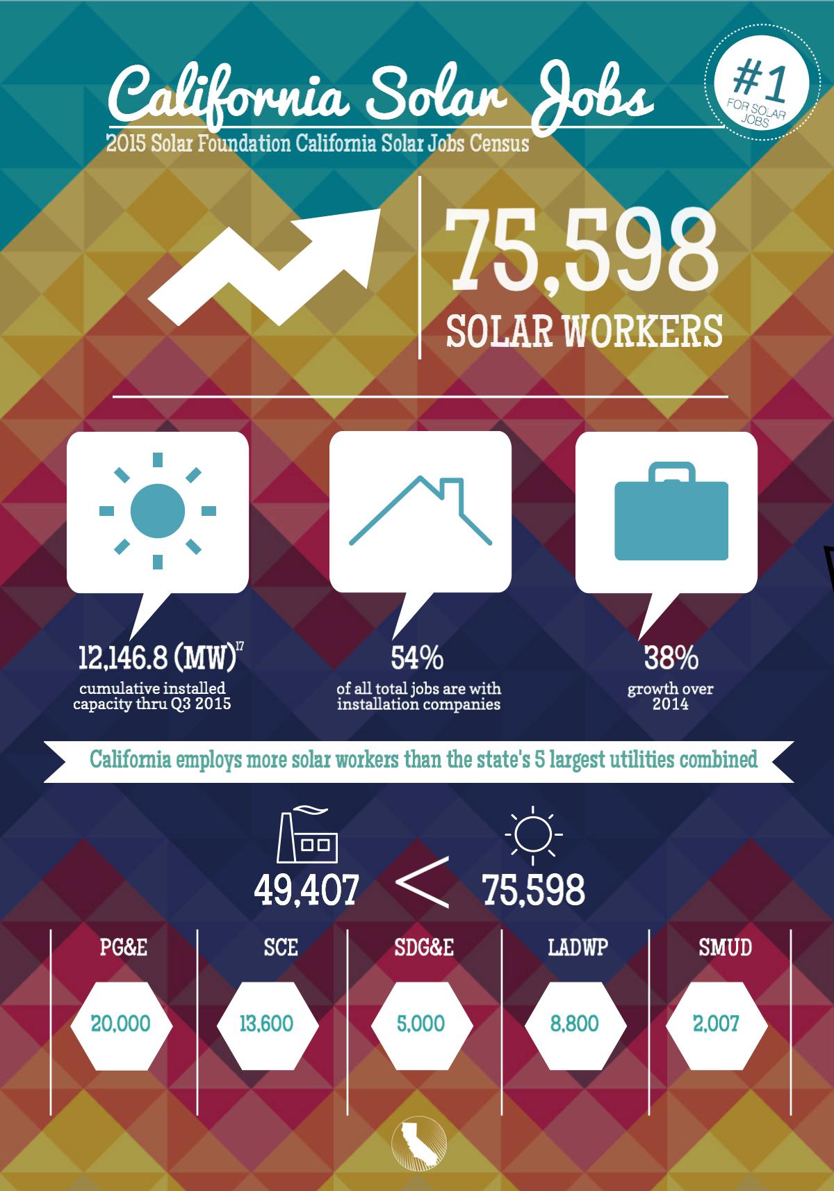 Solar Foundation Solar Jobs Census — CA Solar & Storage Association