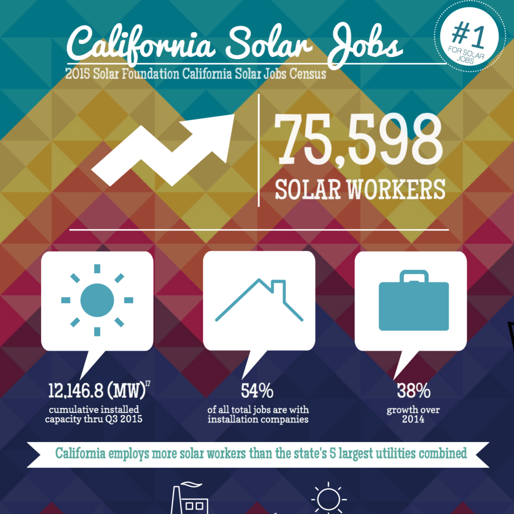 2015-ca-solar-jobs-report.png