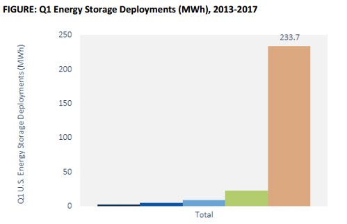 Source: GTM Research/ESA U.S.  Energy Storage Monitor