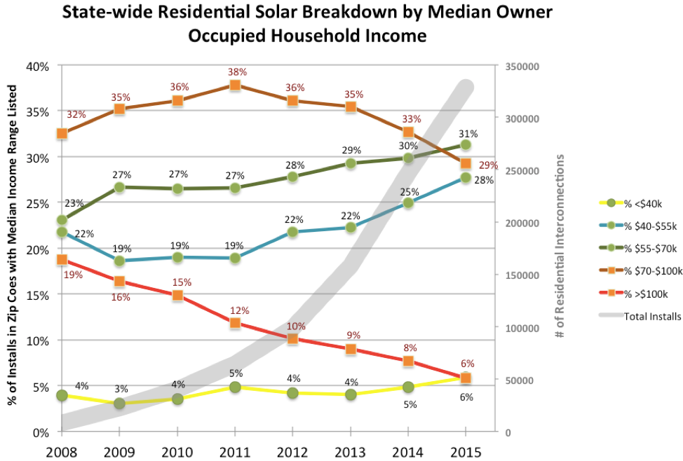 "Source: ""Income Distribution of Rooftop Solar Customers,"" Kevala Analytics, 2015."