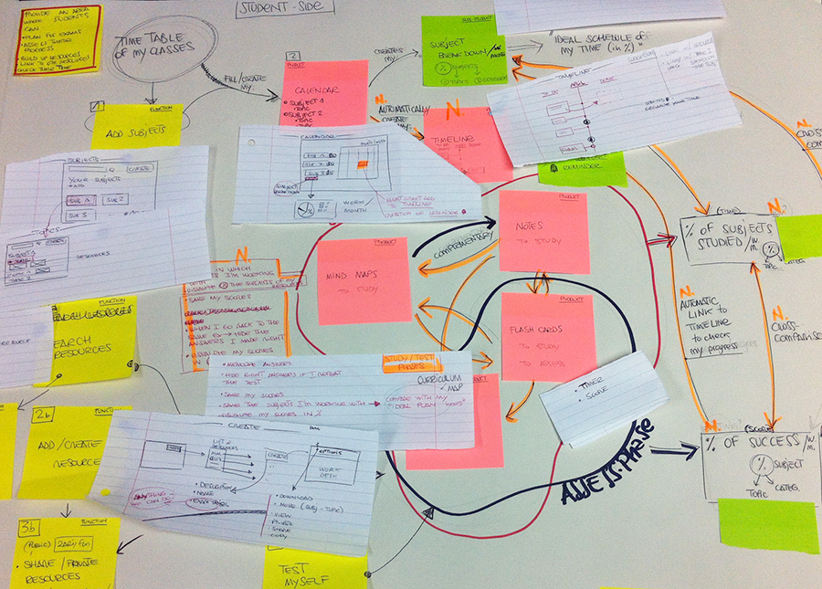 Examtime product mapped down  to highlight features and connections between them