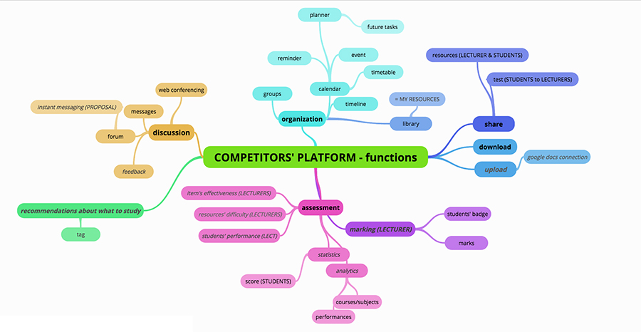 Mind Map  to highlight the features provided by the competitors