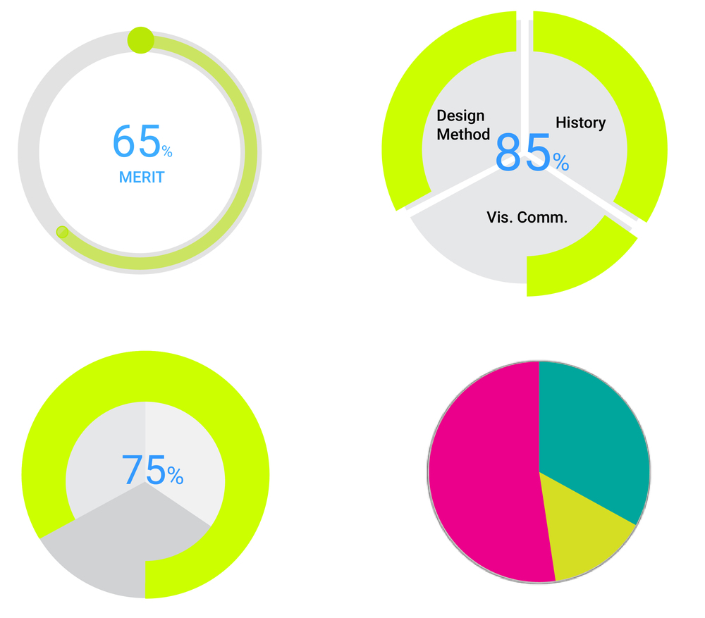 Visual Design Experimentations : data required clarity and a an intuitive color coding