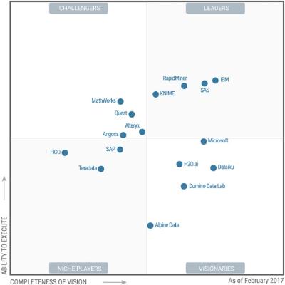 "Gartner,""Magic Quadrant for Data Science Platforms"", Feb. 2017"