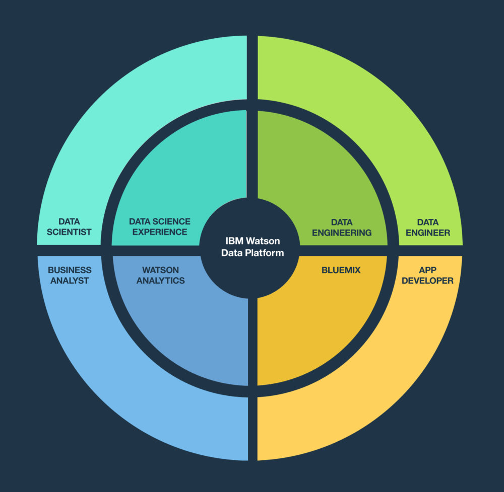 IBM Watson Data Platform: a comprehensive platform designed for the cloud. Every persona has a dedicated environment and all of them are connected through data.