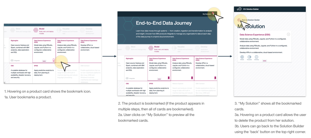 Bookmark a product to 'My Solution' - user flow