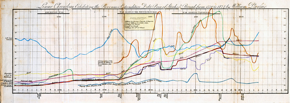 Linear Chronology, Exhibiting the Revenues, Expenditure, Debt, Price of Stocks & Bread, from 1770 to 1824 (William Playfair, 1823)