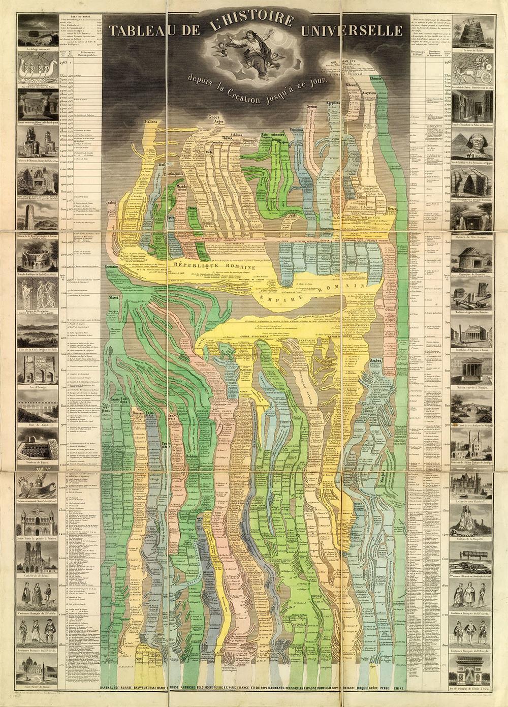 Tableau De L'Histoire Universelle depuis la Creation jusqu'a ce jour(Pick, 1858)