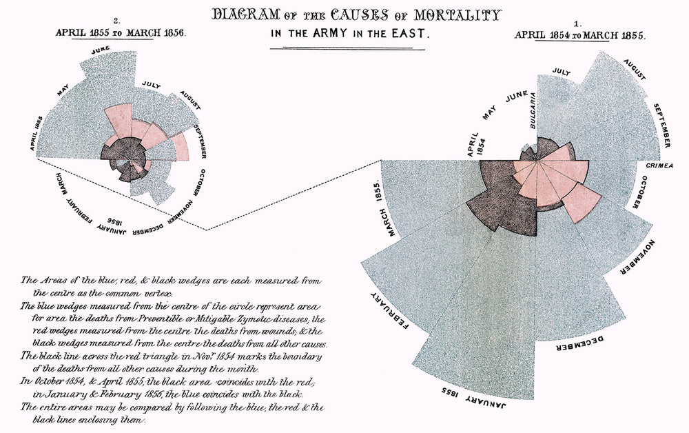 Diagram of the Causes of Mortality in the Army in the East (Nightingale, 1858)