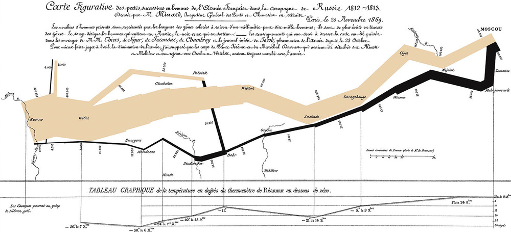 Losses of the French Army in the Russian Campaign 1812-1813 (Minard, 1869)