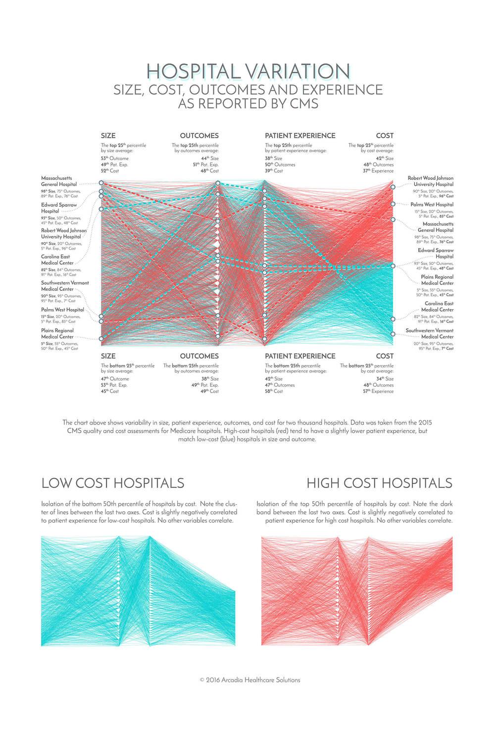 Hospital Variation.jpg