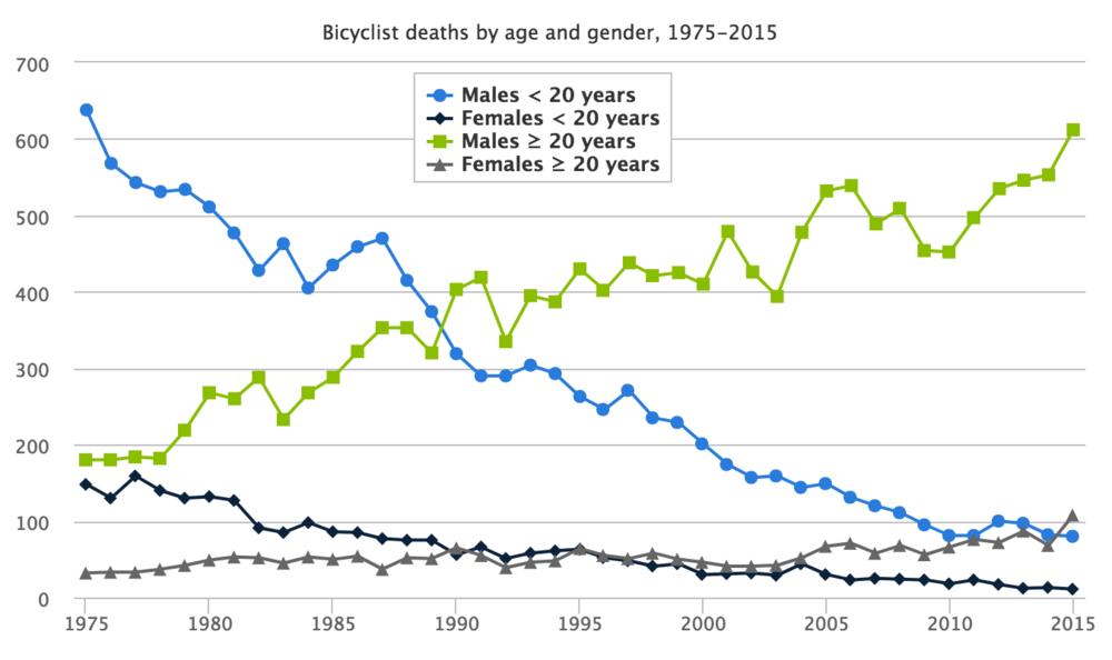 Bicycle fatalities have risen sharply for adults (especially men) 20 years or older since 1975. Click for larger image.