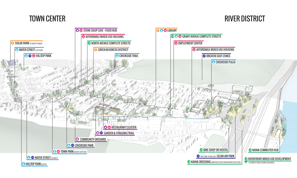 Image:   Millvale Ecodistrict Pivot Plan, courtesy evolveEA