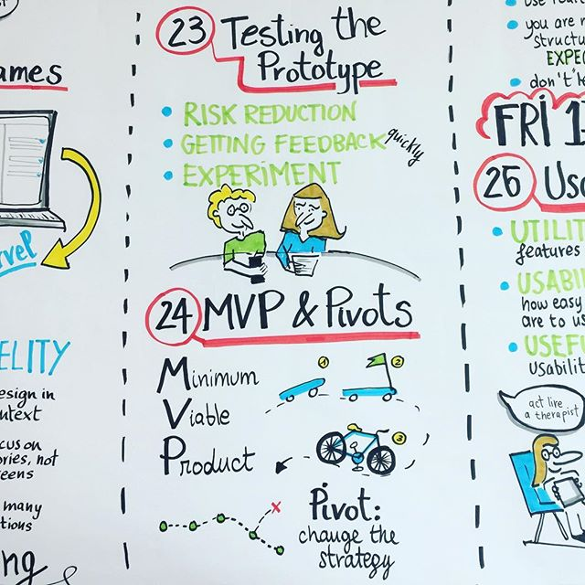 My #graphicrecording #graphicfacilitation #sketchnoting at @generalassembly London UXDA - User Experience Design Accelerator #mvp #pivot #leanUX