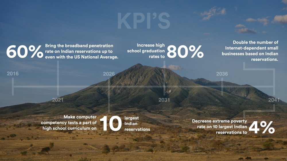Dot Rez.KPI.jpg