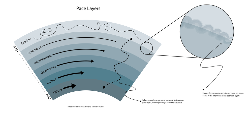 pace layers model