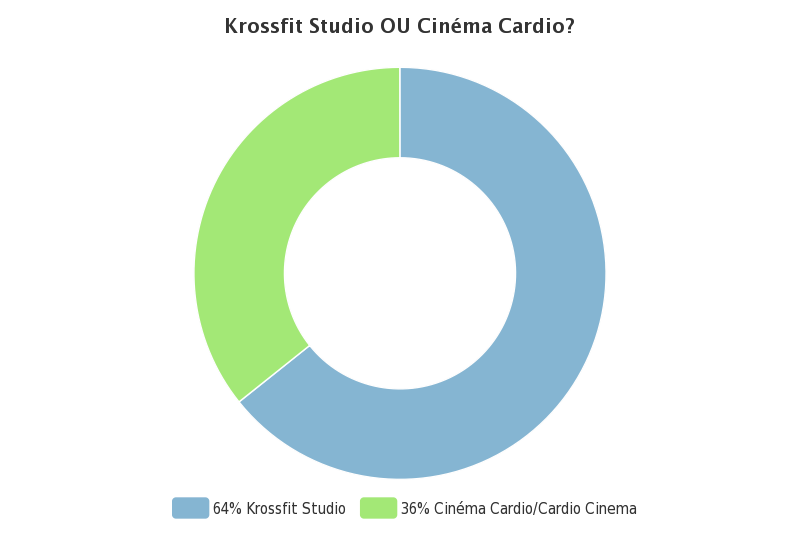 Merci à tous! Hundreds of members voted! and the winner is......(drum roll :P)........Krossfit Studio Winner!! The room is being prepared right now!
