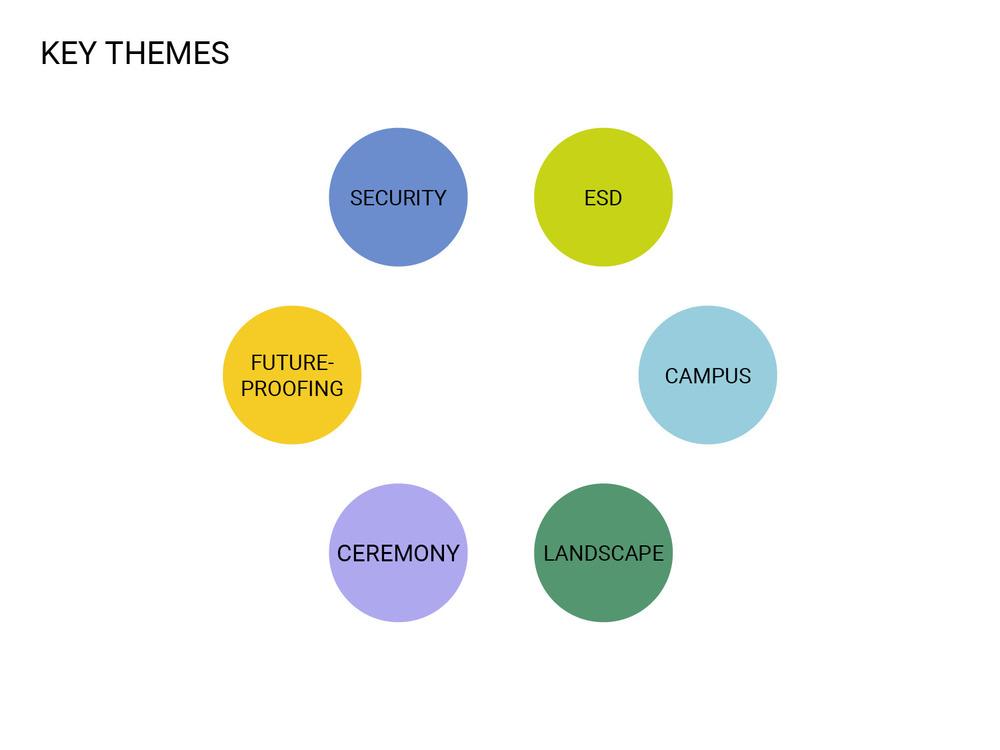 Public_Realm_Lab_Canberra_01_Key_Themes.jpg