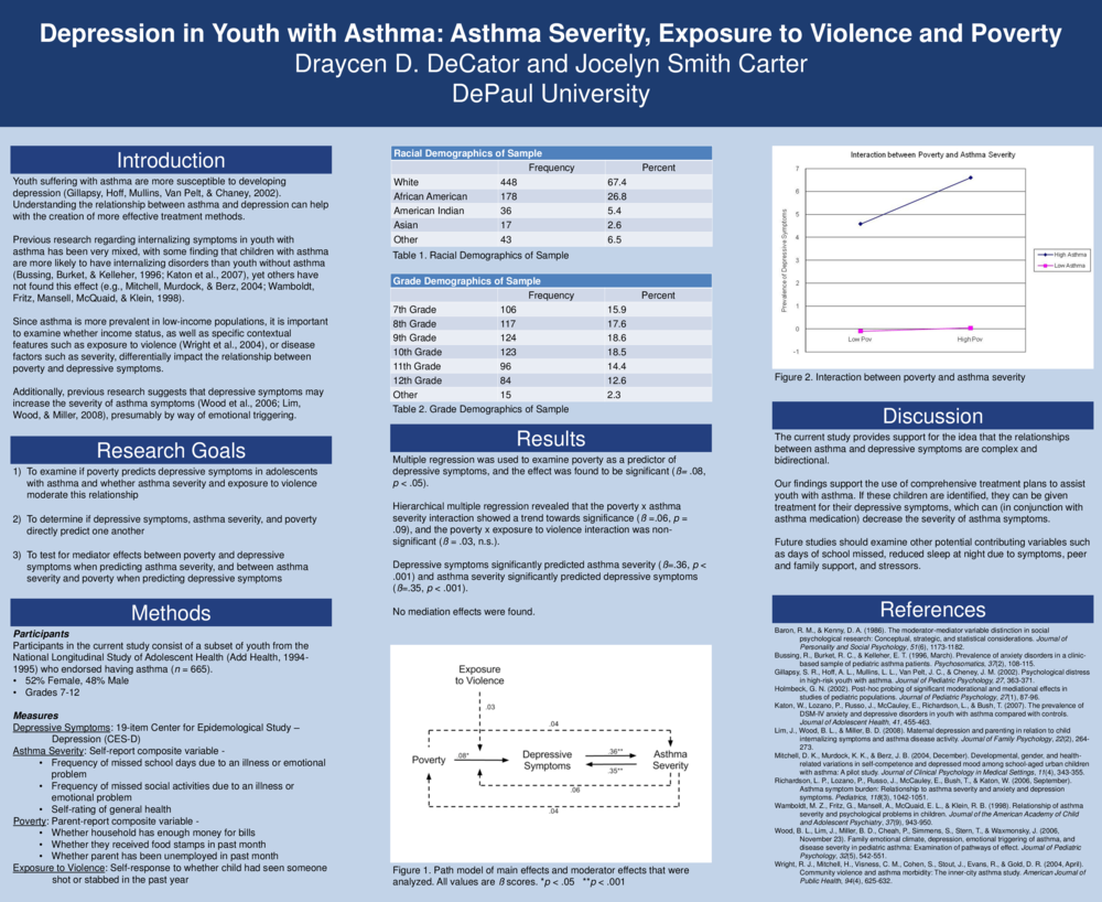 Depression in youth with asthma: Asthma severity, exposure to violence and poverty