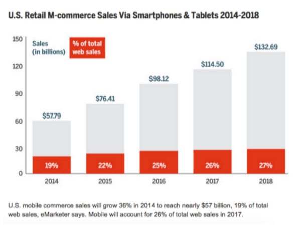 Smart phones and tablets sales are predicted to continuously grow