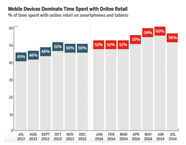 Mobile devices continue to dominate consumers' online retailing preference.