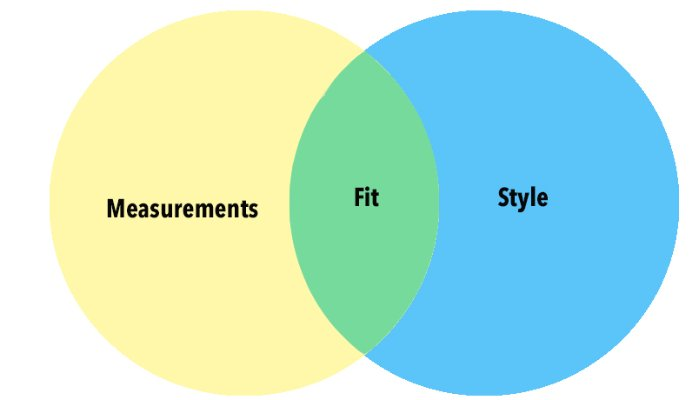 Fit is a combination of measurements + style preference. Although measurements are a way to determine fit and size, preference is a even better way to understand what consumers need.