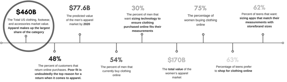 statistics from Mintel Reports on the apparel sector