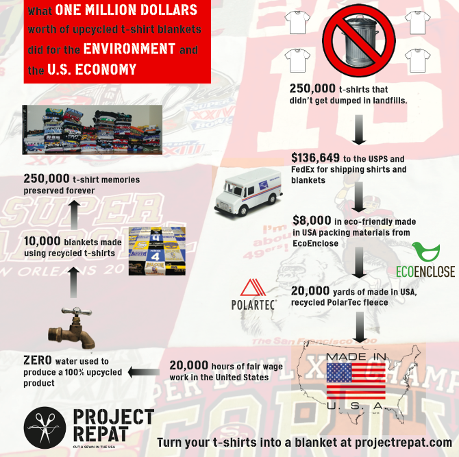 Infographic courtesy of Project Repat.