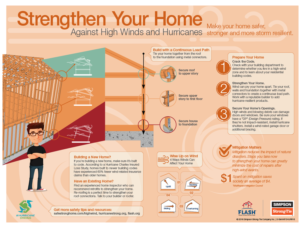 Strengthen Your Home: High Wind & Hurricanes