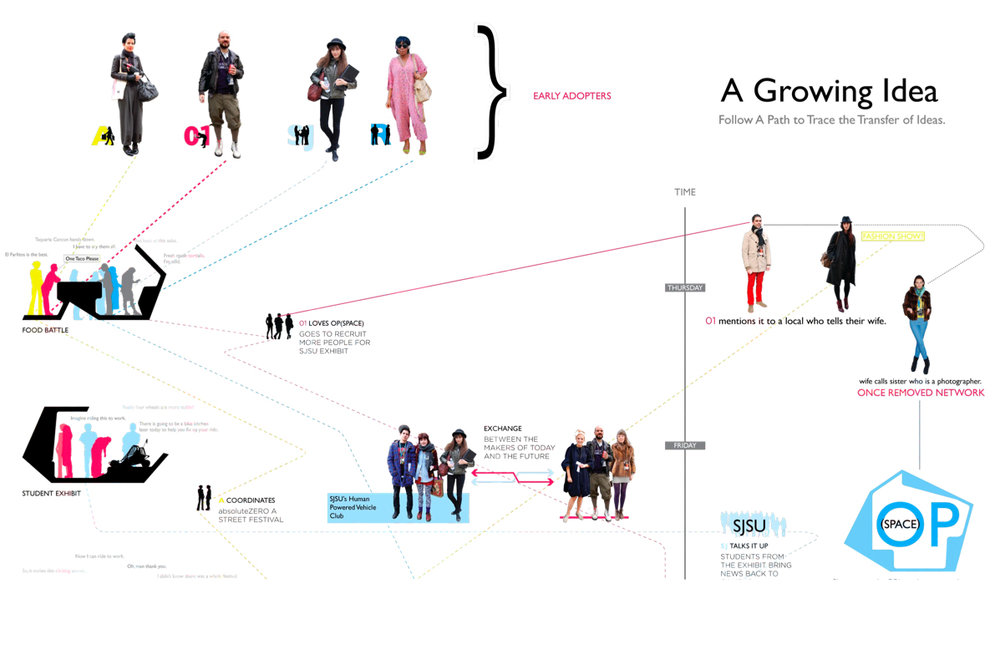 OPspace-growing-an-idea.jpg