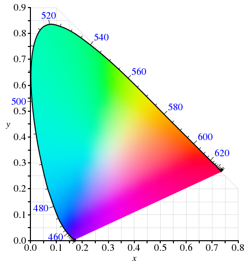 The CIE 1931 color space represents a slice of all the colors the eye can see. (Image: Wikipedia)
