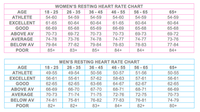 Resting+Heart+Rate+Charts+TBE.png