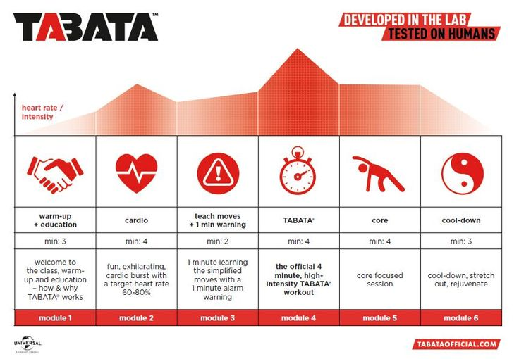 Tabata Workout Structure