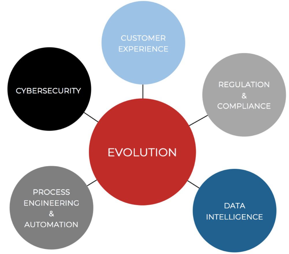 - GIBC Digital is a digital-transformation facilitator, with a focus on five interconnected areas of competencyProcess Engineering & AutomationData IntelligenceCybersecurityCustomer ExperienceRegulation & Compliance
