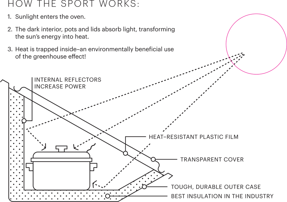 how the solavore sport solar oven works