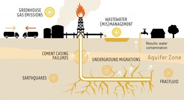 Dangers of Fracking. (Friends of the Earth Europe)