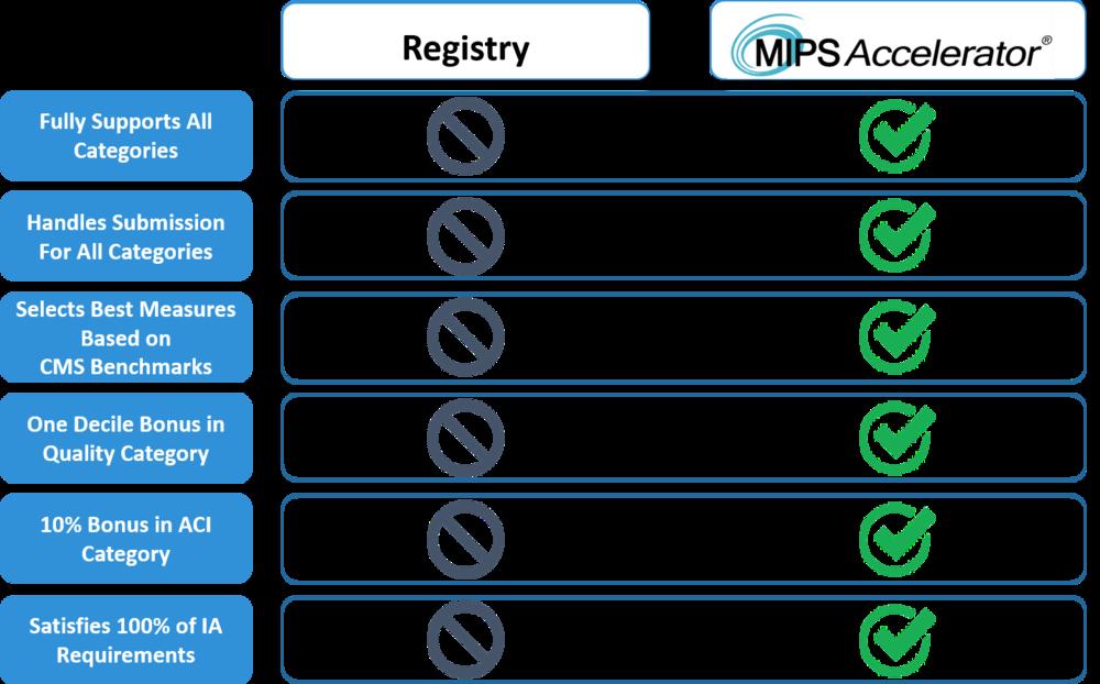 MIPS Accelerator vs Registry.png