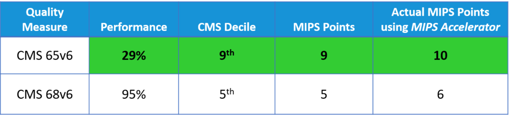 CMS Benchmark Example.png
