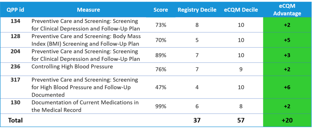 Registry vs eCQM deciles.png
